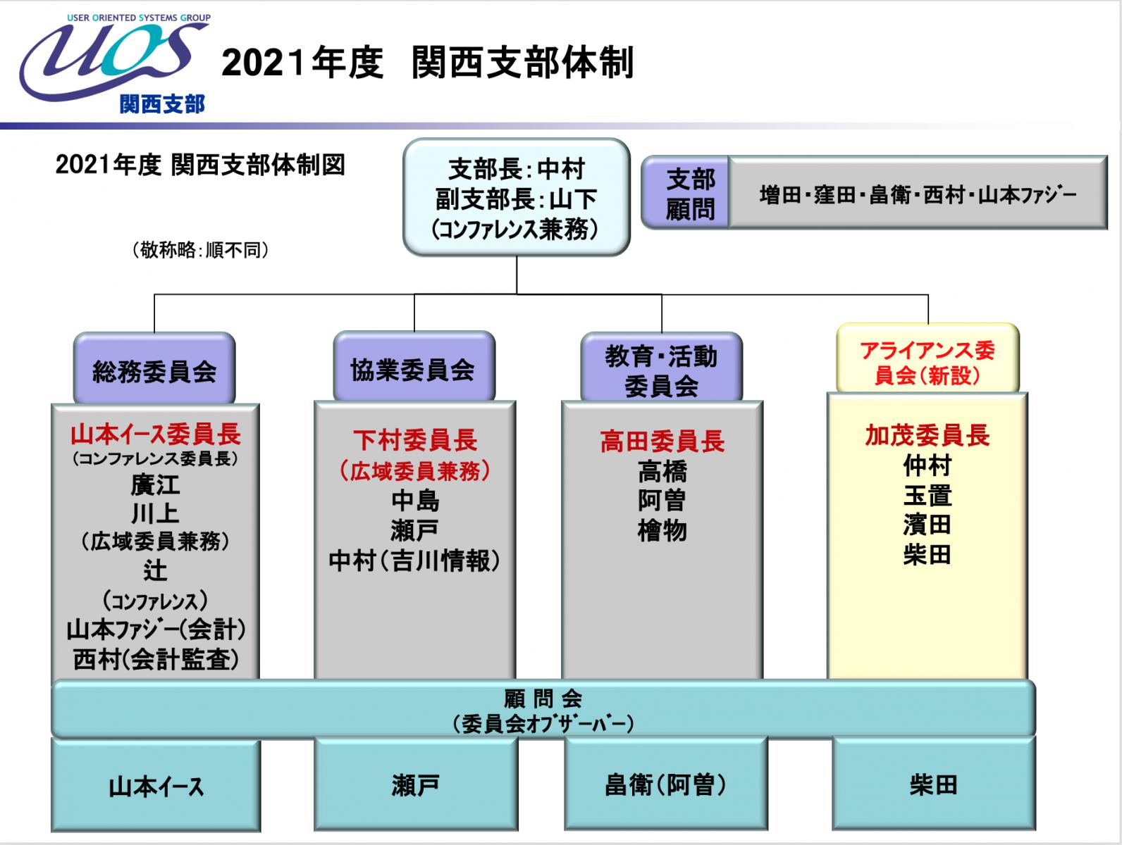 関西支部2021年体制図